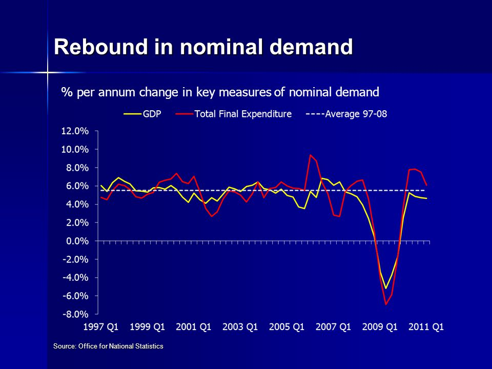 Rebound in nominal demand Source: Office for National Statistics % per annum change in key measures of nominal demand