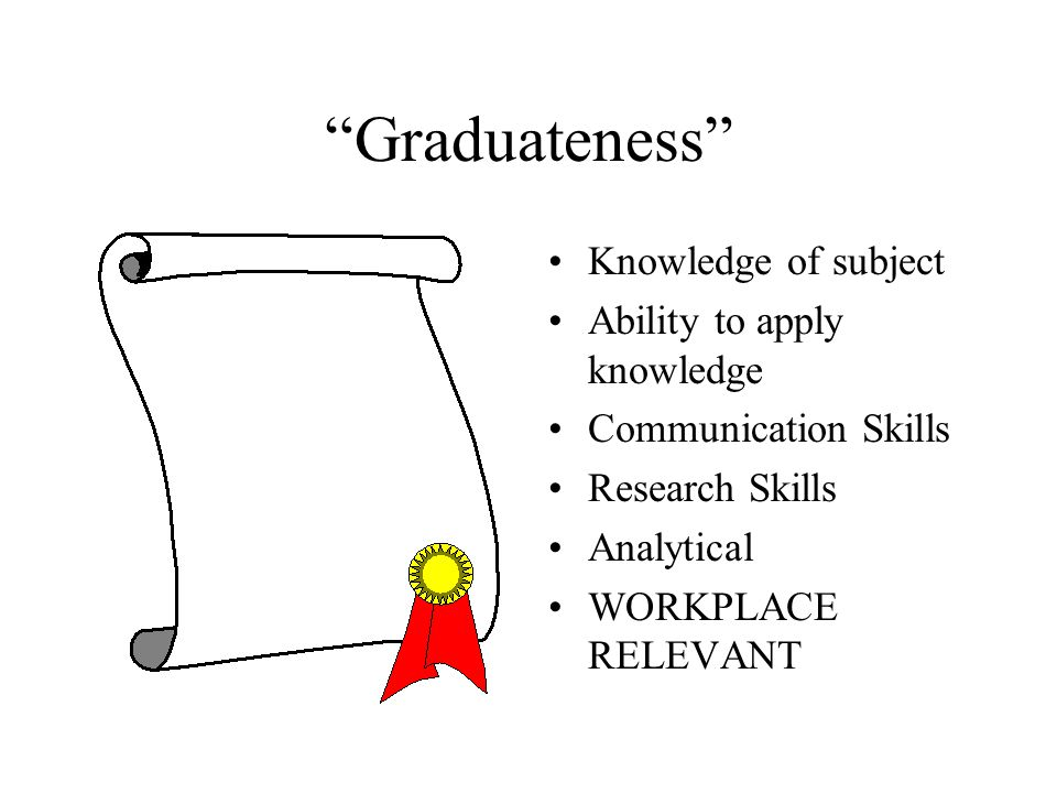 Graduateness Knowledge of subject Ability to apply knowledge Communication Skills Research Skills Analytical WORKPLACE RELEVANT