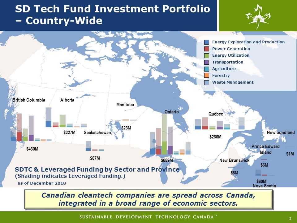 SD Tech Fund Investment Portfolio – Country-Wide 3 SDTC & Leveraged Funding by Sector and Province (Shading indicates Leveraged Funding.) Energy Exploration and Production Power Generation Energy Utilization Transportation Agriculture Forestry Waste Management as of December 2010 Alberta Saskatchewan Manitoba Ontario Québec $430M $227M $87M $23M $689M $260M $8M $6M $60M $1M British Columbia New Brunswick Nova Scotia Prince Edward Island Newfoundland Canadian cleantech companies are spread across Canada, integrated in a broad range of economic sectors.