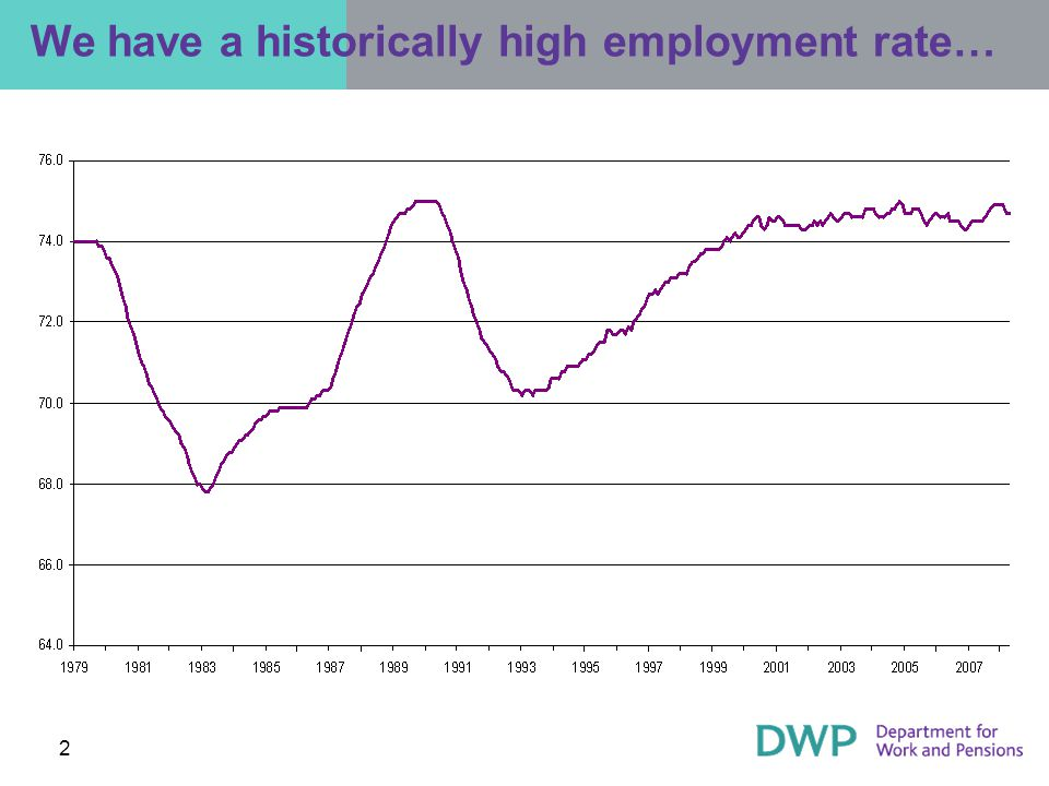 2 We have a historically high employment rate…
