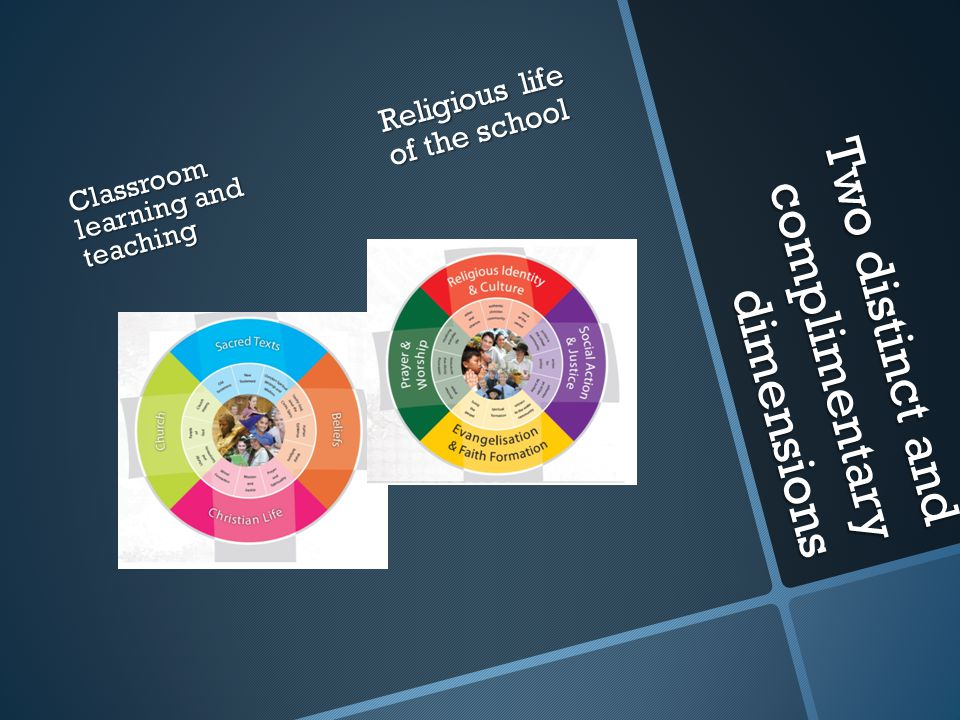 Two distinct and complimentary dimensions Classroom learning and teaching Religious life of the school