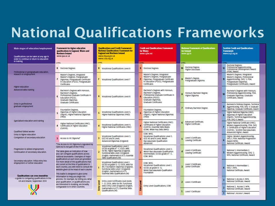 National Qualifications Frameworks 11