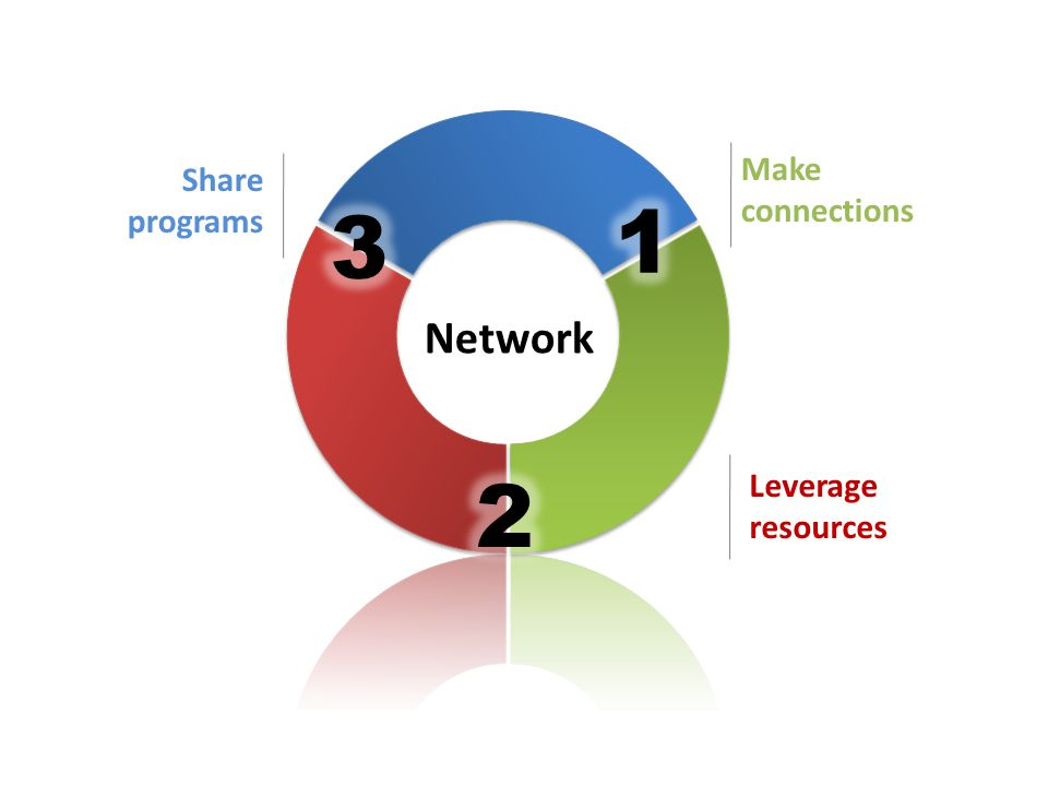 Network Leverage resources Share programs Make connections