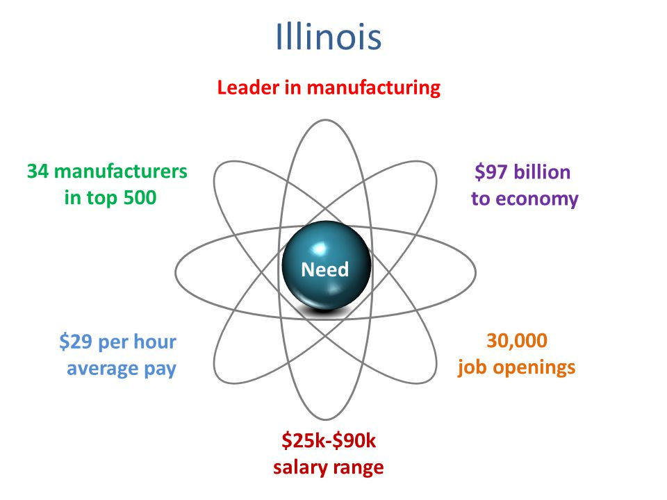 Leader in manufacturing Illinois $25k-$90k salary range $97 billion to economy $29 per hour average pay 30,000 job openings 34 manufacturers in top 500 Need