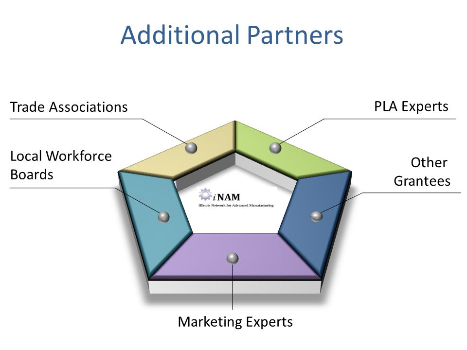 Additional Partners PLA Experts Other Grantees Trade Associations Local Workforce Boards Marketing Experts