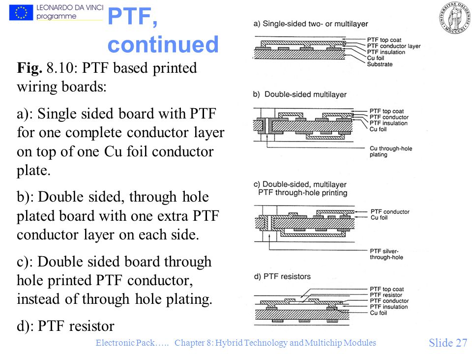 Electronic Pack….. Chapter 8: Hybrid Technology and Multichip Modules Slide 27 PTF, continued Fig.