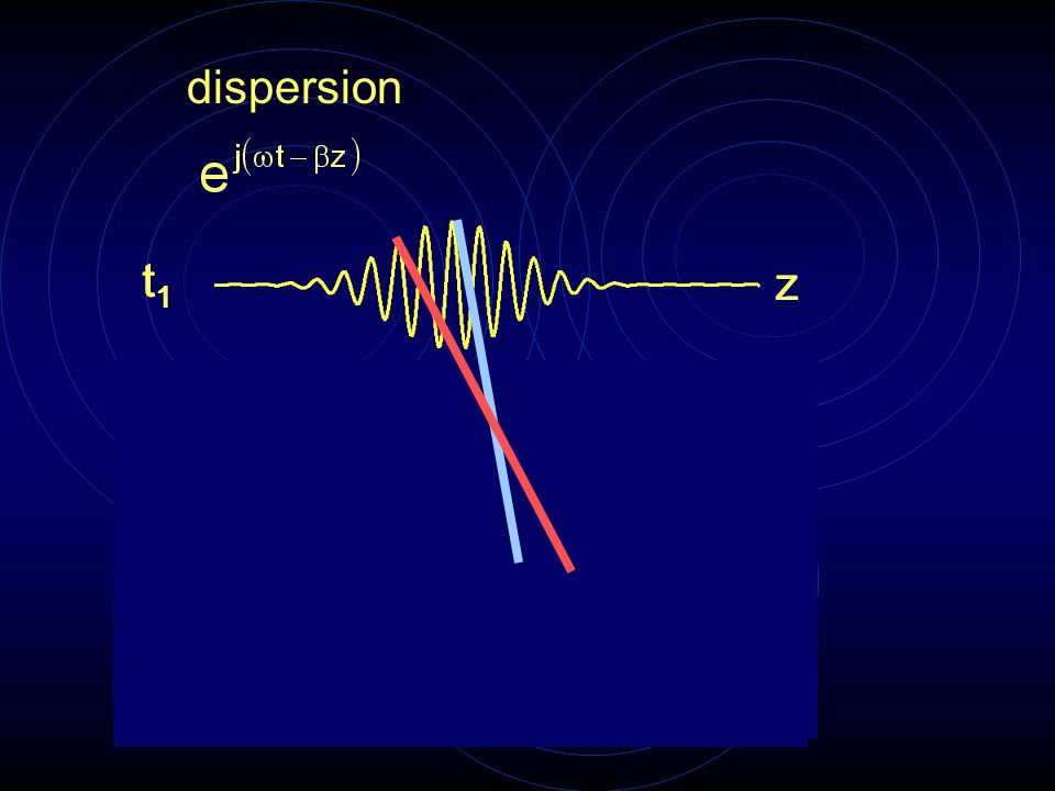 Movie to illustrate the propagation of an amplitude modulated pulse in a waveguide