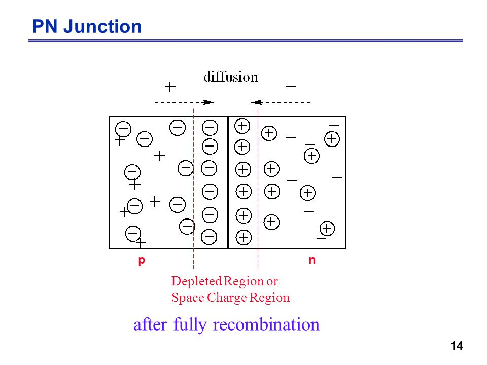 14 PN Junction after fully recombination Depleted Region or Space Charge Region pn