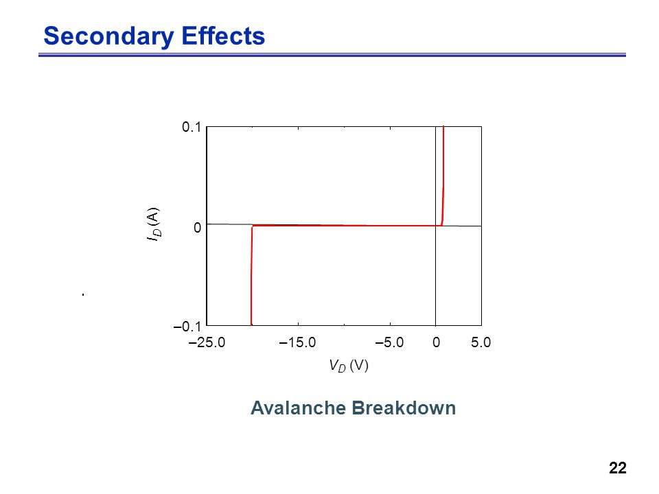 22 Secondary Effects –25.0–15.0– V D (V) –0.1 I D ( A ) Avalanche Breakdown
