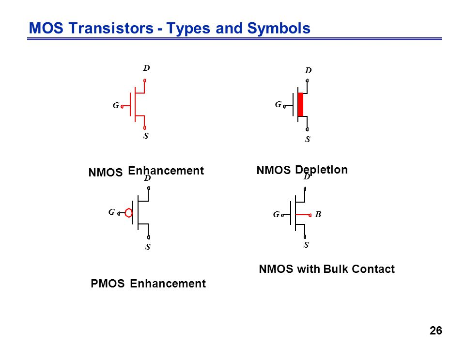 26 MOS Transistors - Types and Symbols D S G D S G G S D NMOS Enhancement NMOS PMOS Depletion Enhancement D S GB NMOS with Bulk Contact