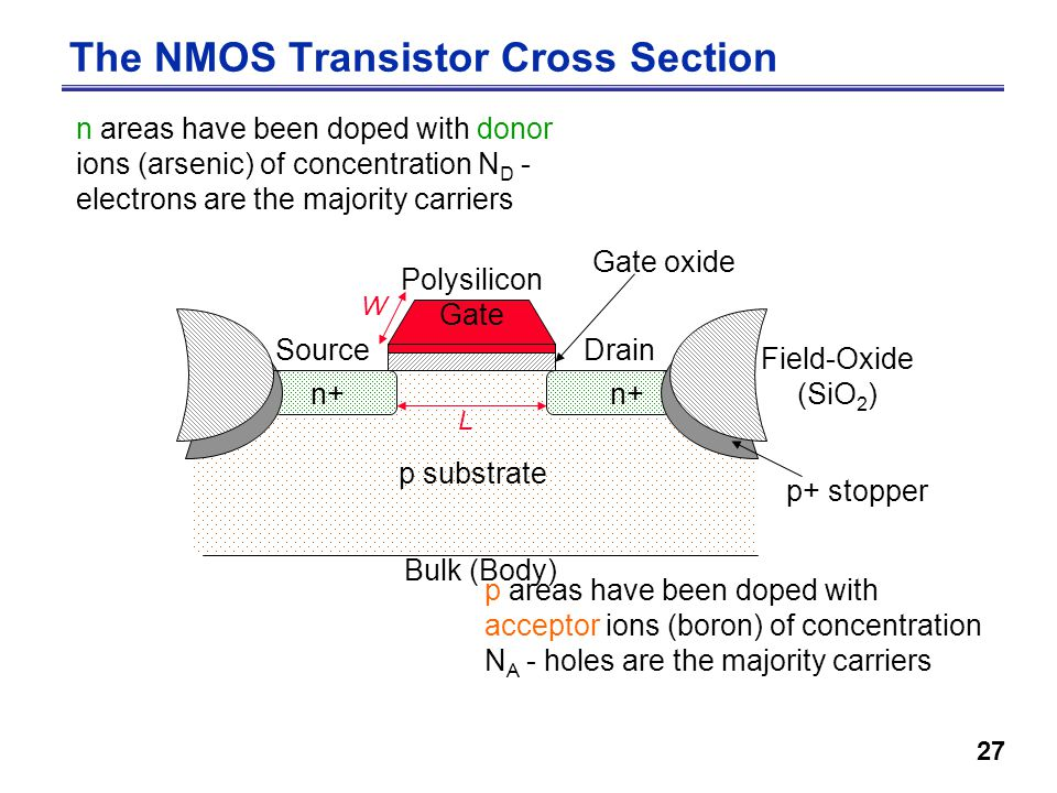27 The NMOS Transistor Cross Section n areas have been doped with donor ions (arsenic) of concentration N D - electrons are the majority carriers p areas have been doped with acceptor ions (boron) of concentration N A - holes are the majority carriers Gate oxide n+ SourceDrain p substrate Bulk (Body) p+ stopper Field-Oxide (SiO 2 ) n+ Polysilicon Gate L W