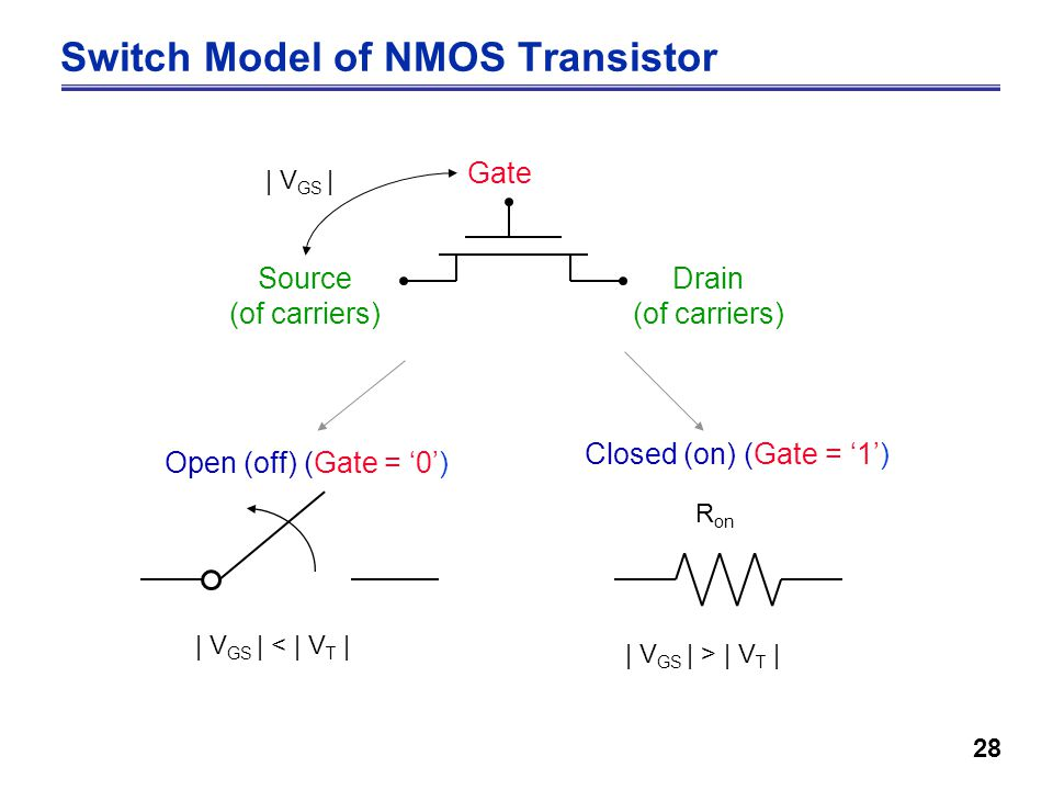 28 Switch Model of NMOS Transistor Gate Source (of carriers) Drain (of carriers) | V GS | | V GS | < | V T | | V GS | > | V T | Open (off) (Gate = '0') Closed (on) (Gate = '1') R on
