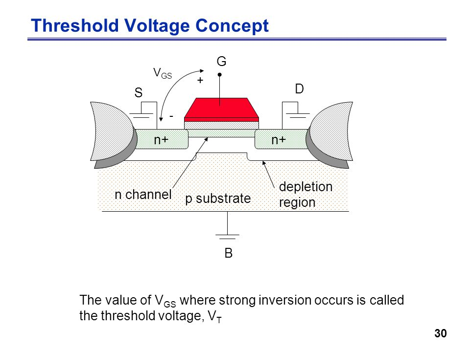 30 Threshold Voltage Concept S D p substrate B G V GS + - n+ depletion region n channel The value of V GS where strong inversion occurs is called the threshold voltage, V T