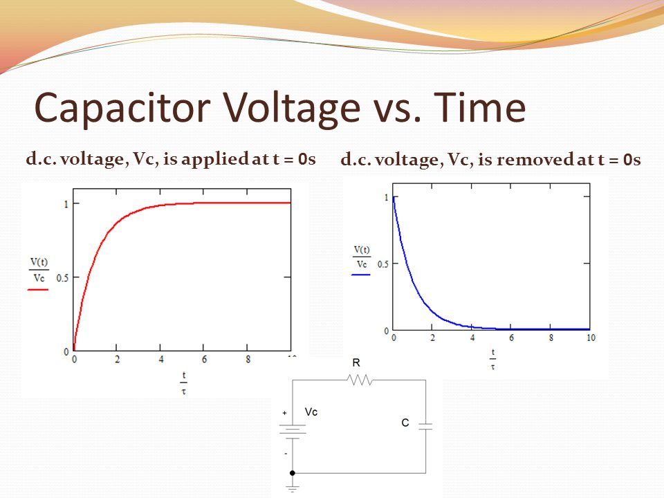 Capacitor Voltage vs. Time d.c. voltage, Vc, is applied at t = 0s d.c.