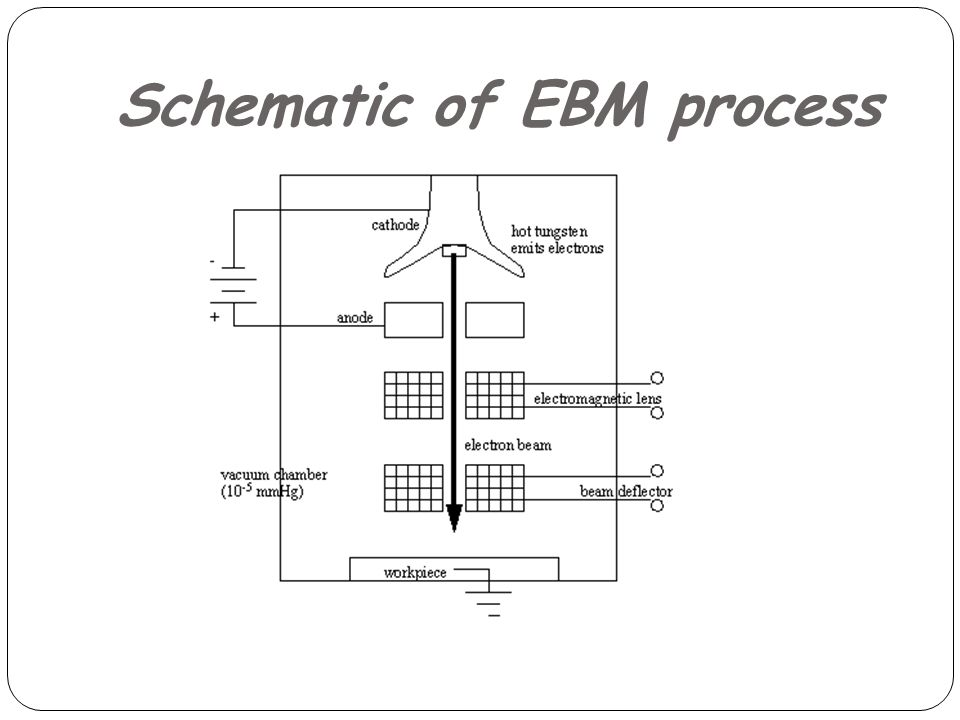 Schematic of EBM process