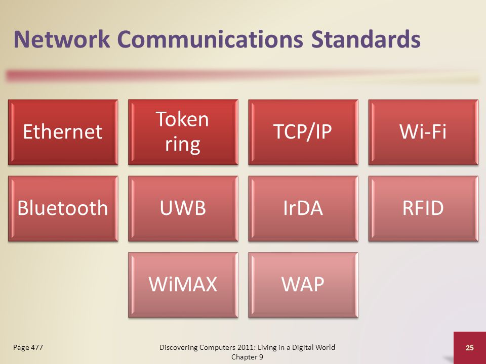 Network Communications Standards Ethernet Token ring TCP/IPWi-Fi BluetoothUWBIrDARFID WiMAXWAP Discovering Computers 2011: Living in a Digital World Chapter 9 25 Page 477