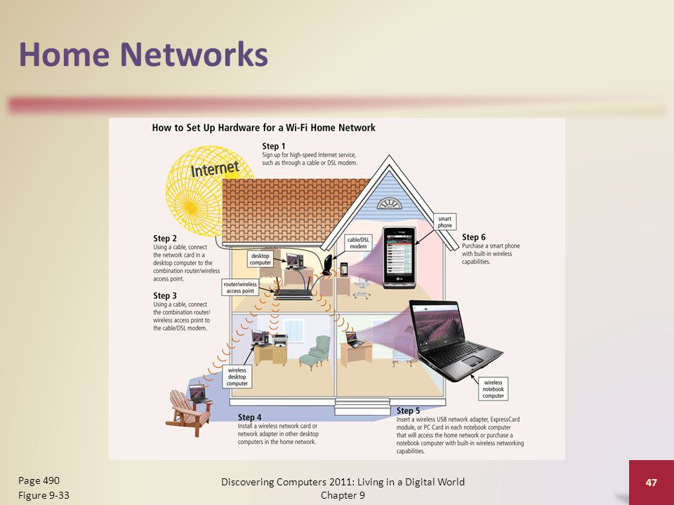 Home Networks Discovering Computers 2011: Living in a Digital World Chapter 9 47 Page 490 Figure 9-33