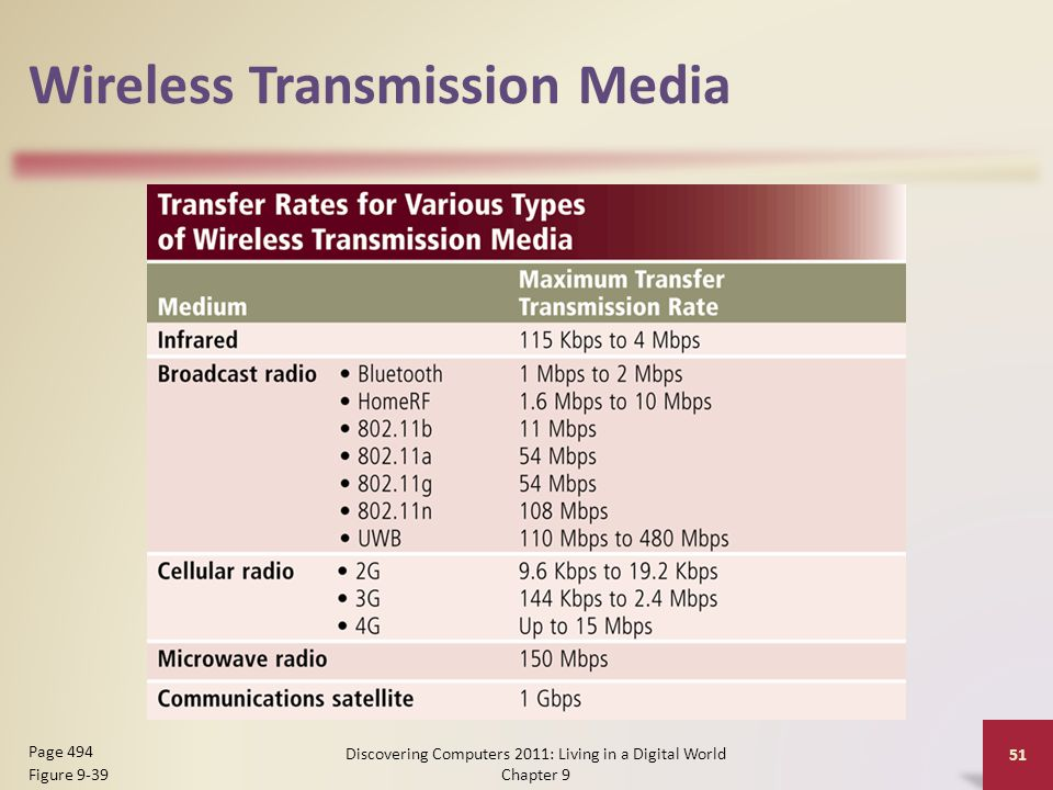 Wireless Transmission Media Discovering Computers 2011: Living in a Digital World Chapter 9 51 Page 494 Figure 9-39