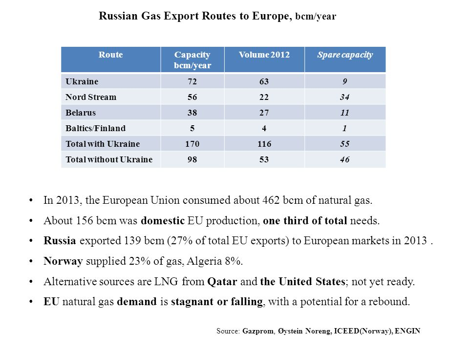 RouteCapacity bcm/year Volume 2012Spare capacity Ukraine72639 Nord Stream Belarus Baltics/Finland541 Total with Ukraine Total without Ukraine Russian Gas Export Routes to Europe, bcm/year In 2013, the European Union consumed about 462 bcm of natural gas.