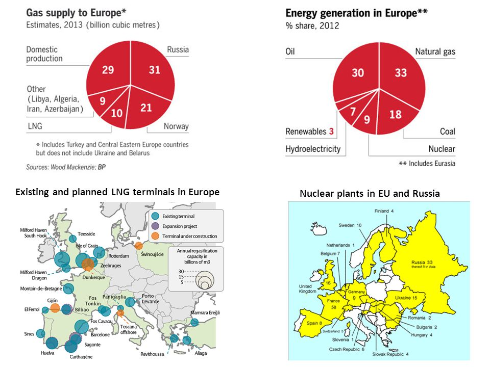 Existing and planned LNG terminals in Europe Nuclear plants in EU and Russia