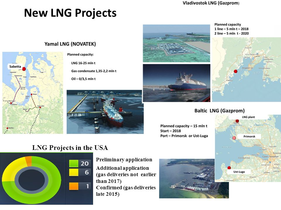 New LNG Projects LNG Projects in the USA Preliminary application Additional application (gas deliveries not earlier than 2017) Confirmed (gas deliveries late 2015)