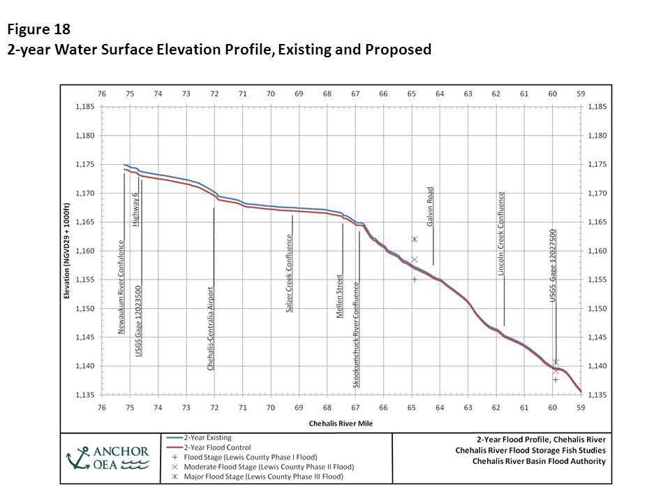 Figure 18 2-year Water Surface Elevation Profile, Existing and Proposed