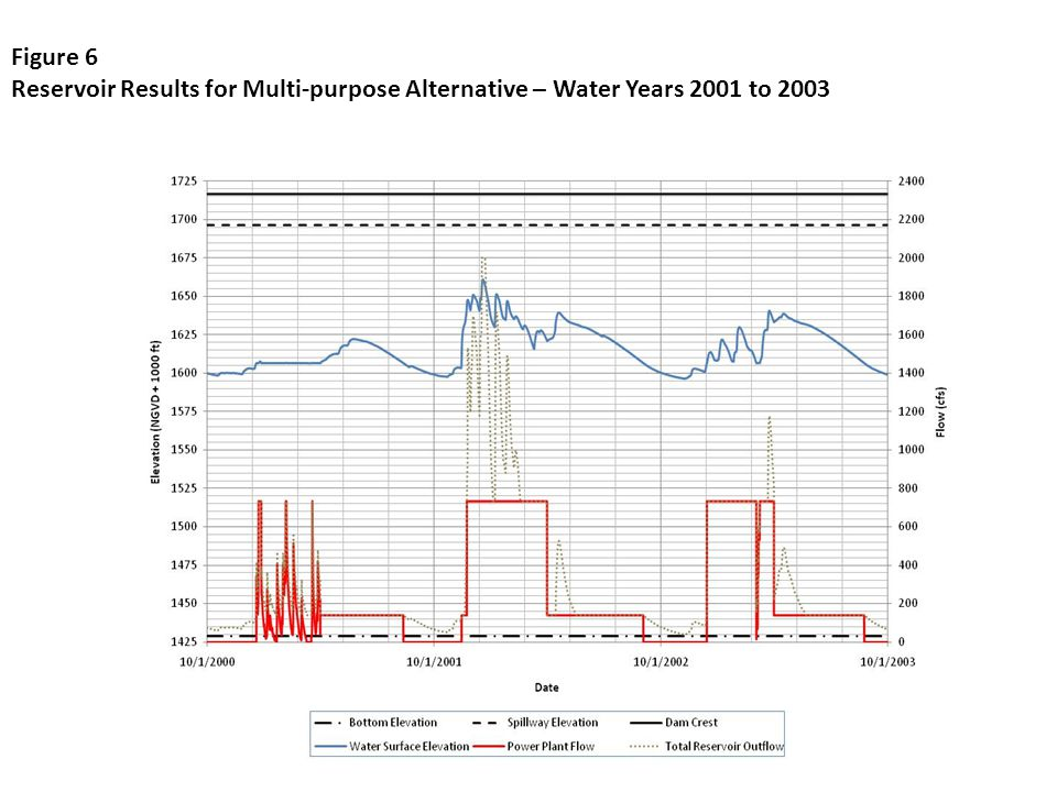 Figure 6 Reservoir Results for Multi-purpose Alternative – Water Years 2001 to 2003