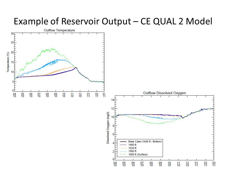 Example of Reservoir Output – CE QUAL 2 Model