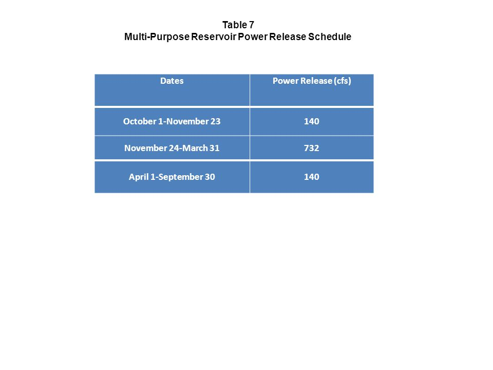 DatesPower Release (cfs) October 1-November November 24-March April 1-September Table 7 Multi-Purpose Reservoir Power Release Schedule