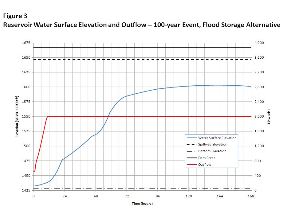 Figure 3 Reservoir Water Surface Elevation and Outflow – 100-year Event, Flood Storage Alternative