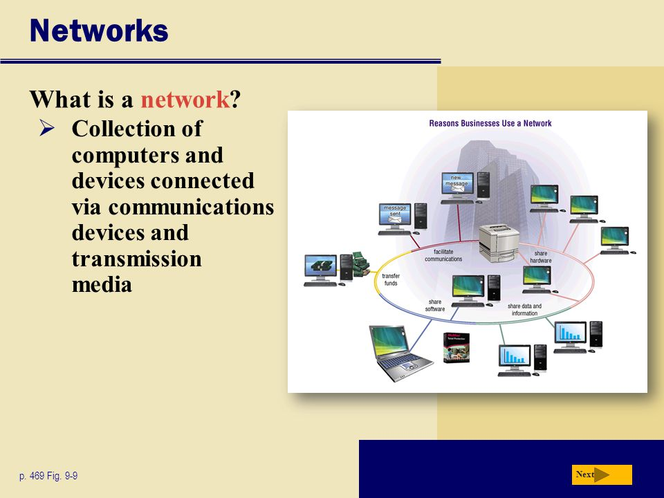 Networks What is a network. Next p. 469 Fig.