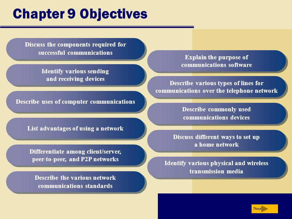 Chapter 9 Objectives Discuss the components required for successful communications Identify various sending and receiving devices Describe uses of computer communications List advantages of using a network Differentiate among client/server, peer-to-peer, and P2P networks Describe the various network communications standards Explain the purpose of communications software Describe various types of lines for communications over the telephone network Describe commonly used communications devices Discuss different ways to set up a home network Identify various physical and wireless transmission media Next