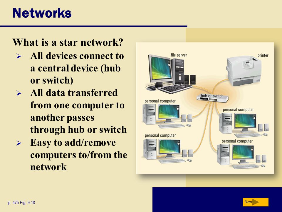 Networks What is a star network. Next p. 475 Fig.