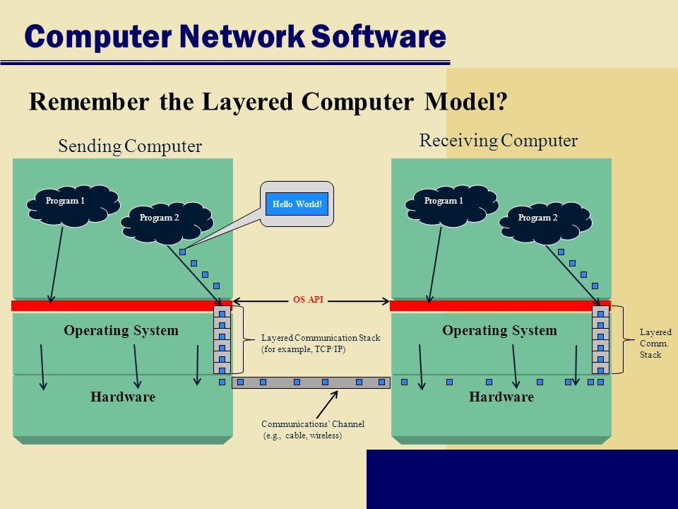 Remember the Layered Computer Model.