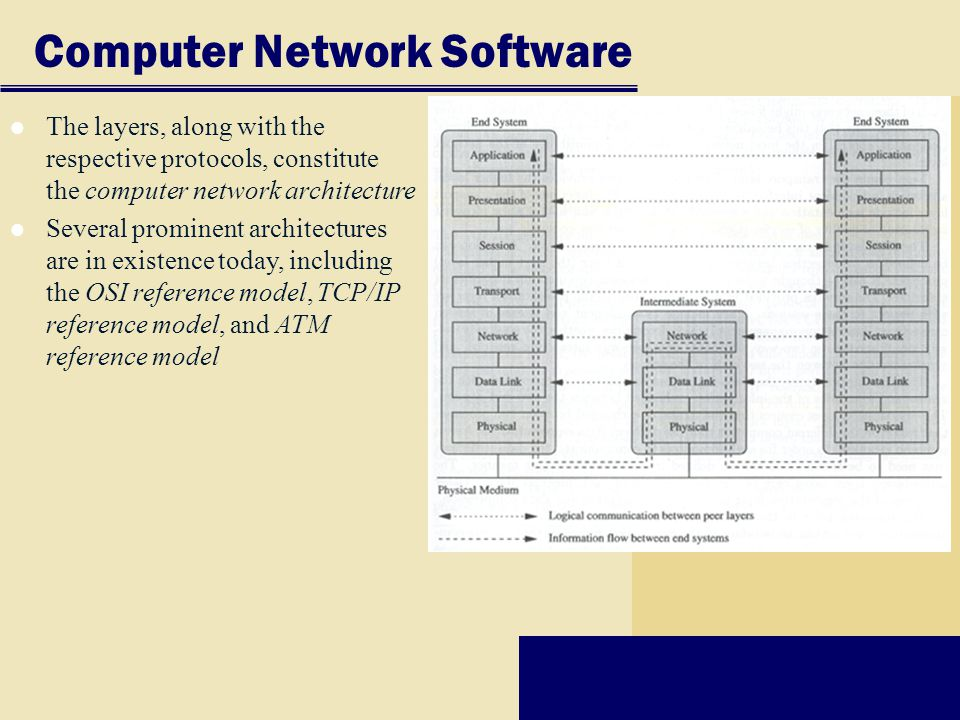 Computer Network Software The layers, along with the respective protocols, constitute the computer network architecture Several prominent architectures are in existence today, including the OSI reference model, TCP/IP reference model, and ATM reference model