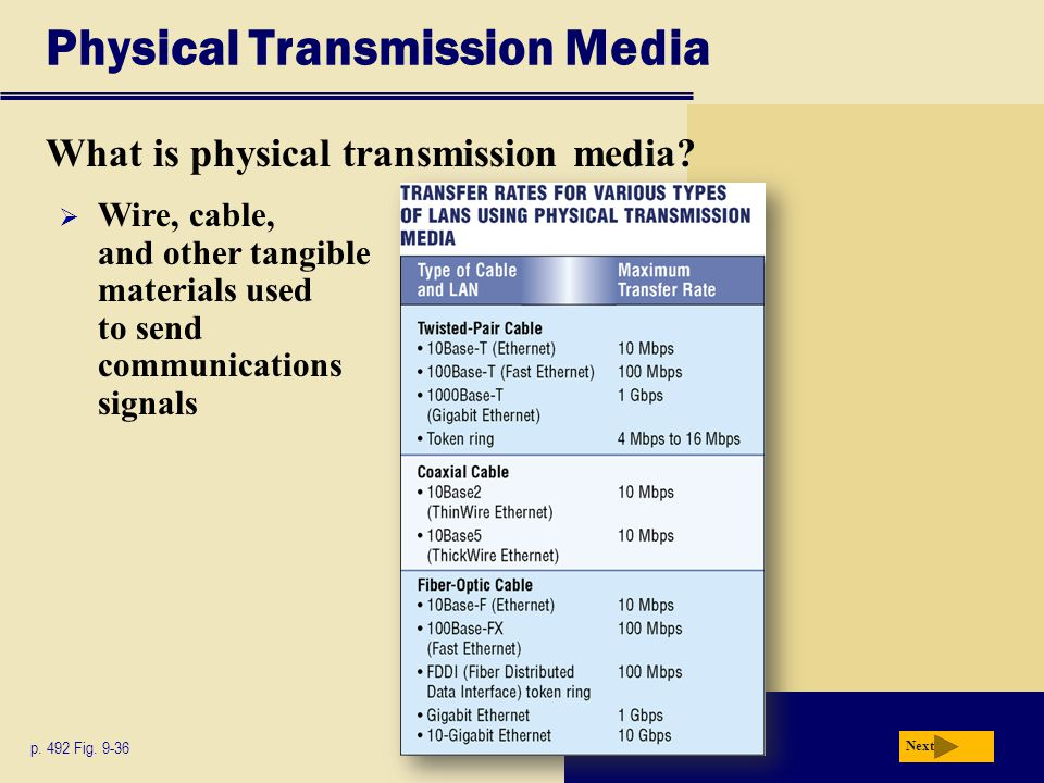 Physical Transmission Media What is physical transmission media.