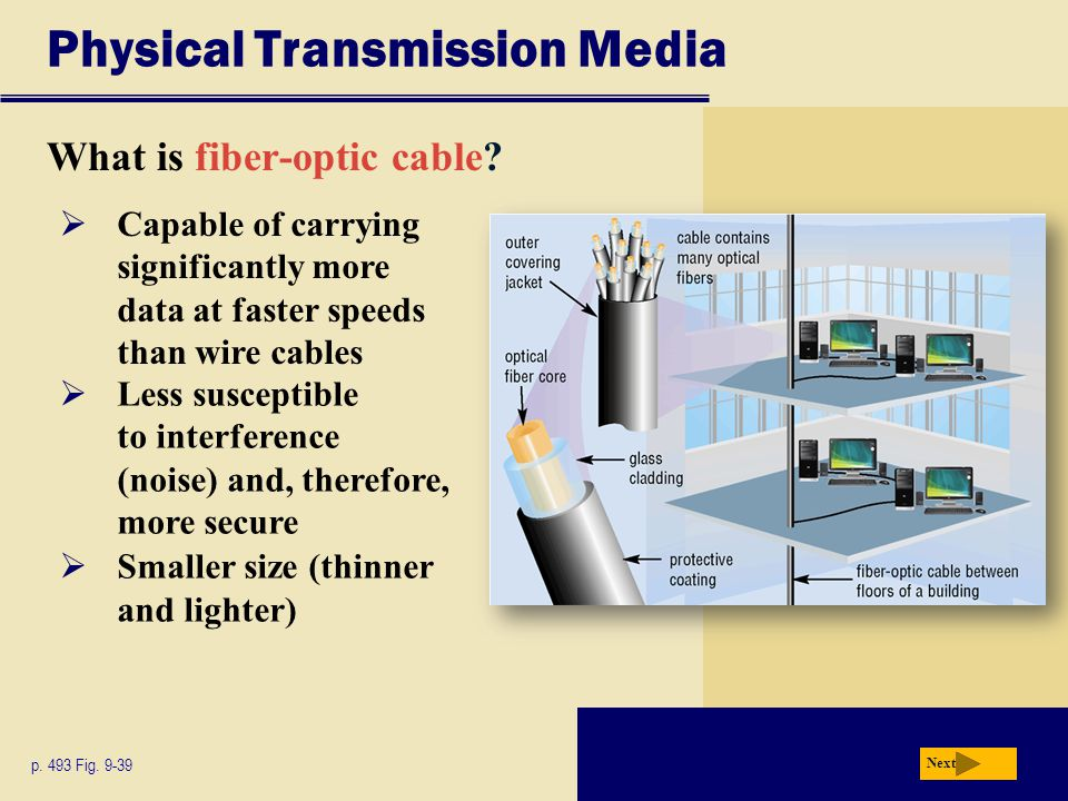 Physical Transmission Media What is fiber-optic cable.