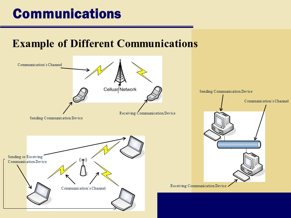 Communications Example of Different Communications Sending Communication Device Communication's Channel Receiving Communication Device Sending Communication Device Communication's Channel Receiving Communication Device Sending or Receiving Communication Device Communication's Channel