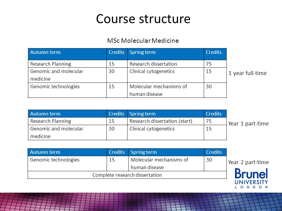 Course structure MSc Molecular Medicine 1 year full-time Year 1 part-time Year 2 part-time Autumn termCreditsSpring termCredits Research Planning15Research dissertation75 Genomic and molecular medicine 30Clinical cytogenetics15 Genomic technologies15Molecular mechanisms of human disease 30 Autumn termCreditsSpring termCredits Research Planning15Research dissertation (start)75 Genomic and molecular medicine 30Clinical cytogenetics15 Autumn termCreditsSpring termCredits Genomic technologies15 Molecular mechanisms of human disease 30 Complete research dissertation