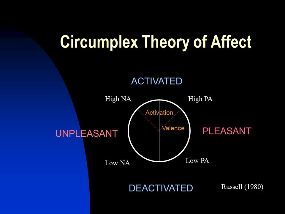 Circumplex Theory of Affect Activation Valence Low PA Low NA High PAHigh NA Russell (1980) PLEASANT UNPLEASANT ACTIVATED DEACTIVATED