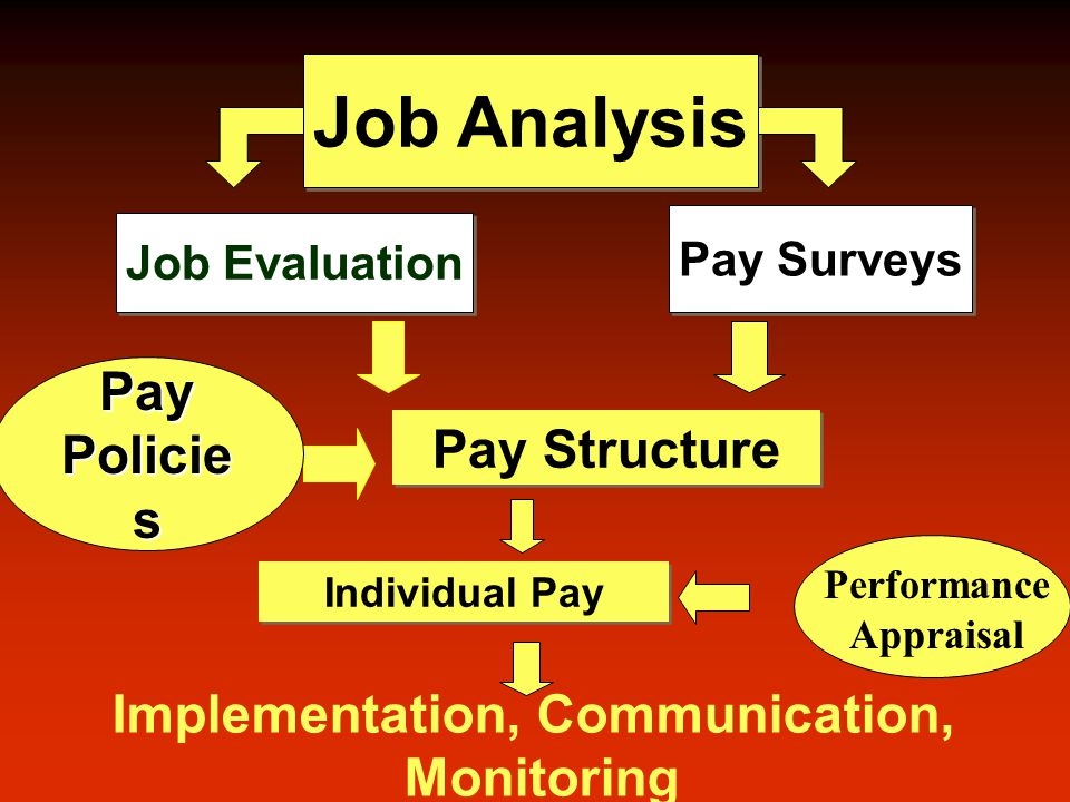Job Analysis Job Evaluation Pay Surveys Pay Structure Pay Policie s Individual Pay Implementation, Communication, Monitoring Performance Appraisal