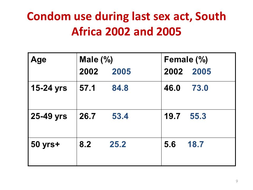 Condom use during last sex act, South Africa 2002 and 2005 AgeMale (%) Female (%) yrs yrs yrs