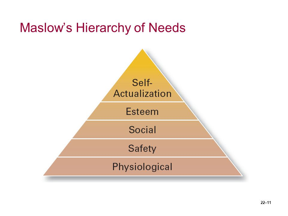 22–11 Maslow's Hierarchy of Needs