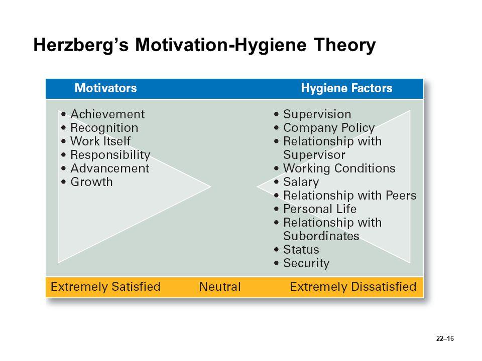 22–16 Herzberg's Motivation-Hygiene Theory