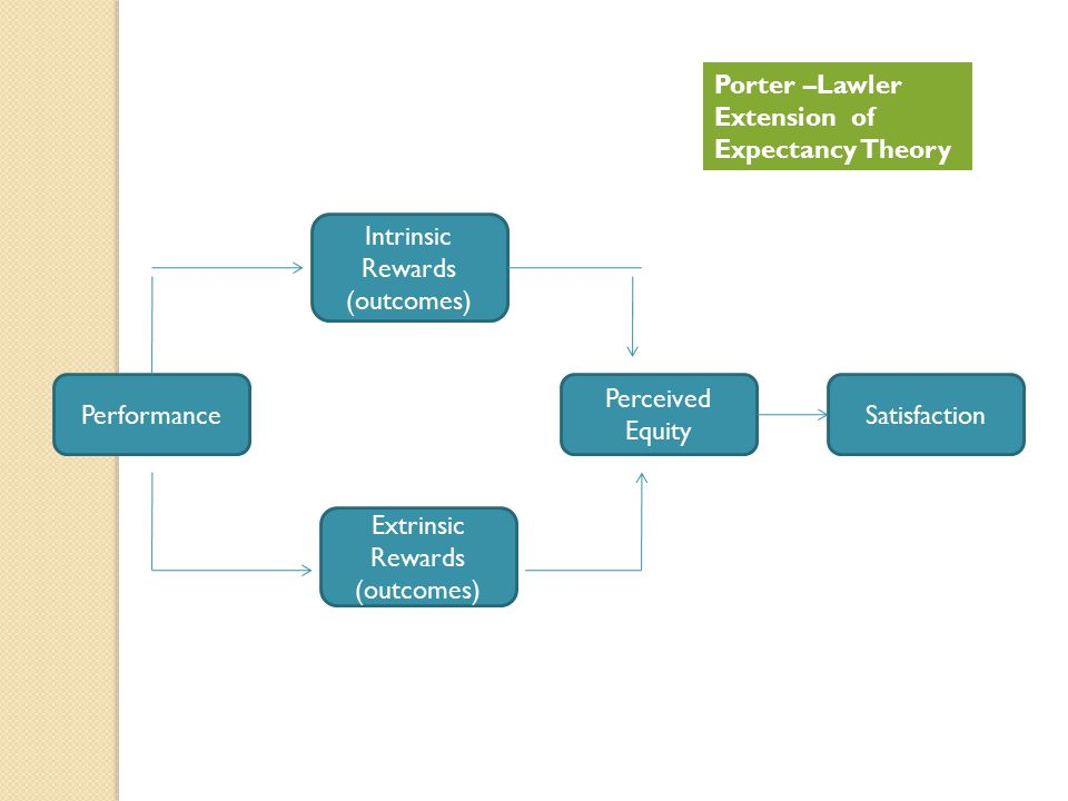 Performance Extrinsic Rewards (outcomes) Intrinsic Rewards (outcomes) Satisfaction Perceived Equity Porter –Lawler Extension of Expectancy Theory