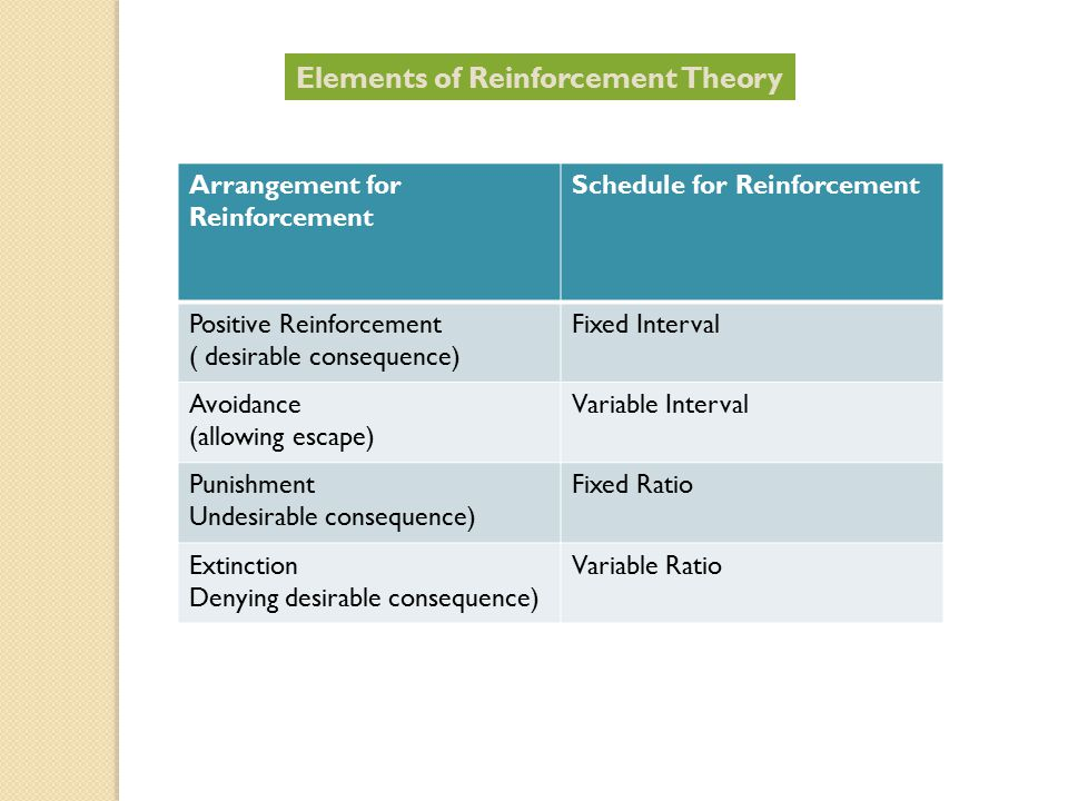 Arrangement for Reinforcement Schedule for Reinforcement Positive Reinforcement ( desirable consequence) Fixed Interval Avoidance (allowing escape) Variable Interval Punishment Undesirable consequence) Fixed Ratio Extinction Denying desirable consequence) Variable Ratio Elements of Reinforcement Theory
