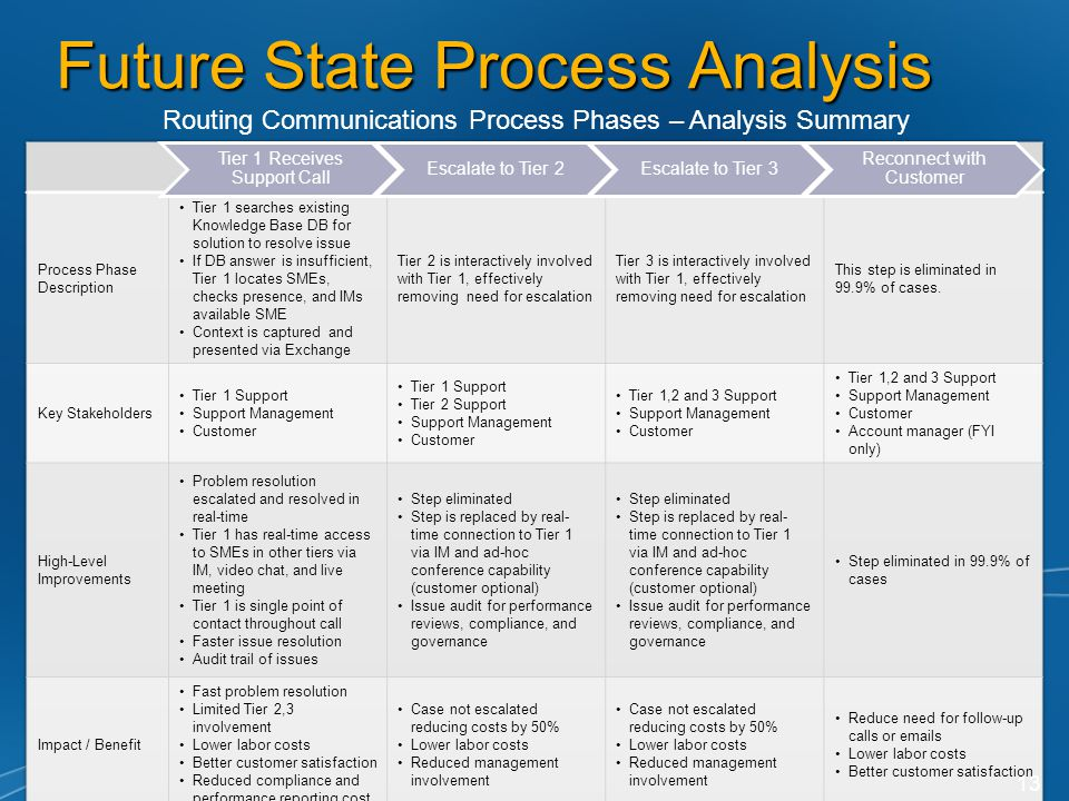 Future State Process Analysis Routing Communications Process Phases – Analysis Summary 13 Tier 1 Receives Support Call Escalate to Tier 2Escalate to Tier 3 Reconnect with Customer