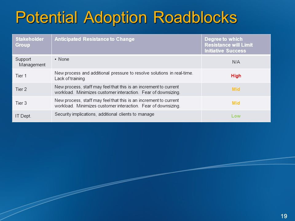 Potential Adoption Roadblocks Stakeholder Group Anticipated Resistance to ChangeDegree to which Resistance will Limit Initiative Success Support Management None N/A Tier 1 New process and additional pressure to resolve solutions in real-time.
