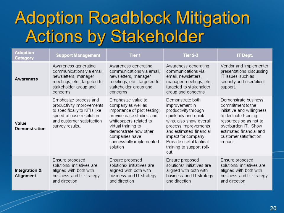 Adoption Roadblock Mitigation Actions by Stakeholder Adoption Category Support ManagementTier 1Tier 2-3IT Dept.