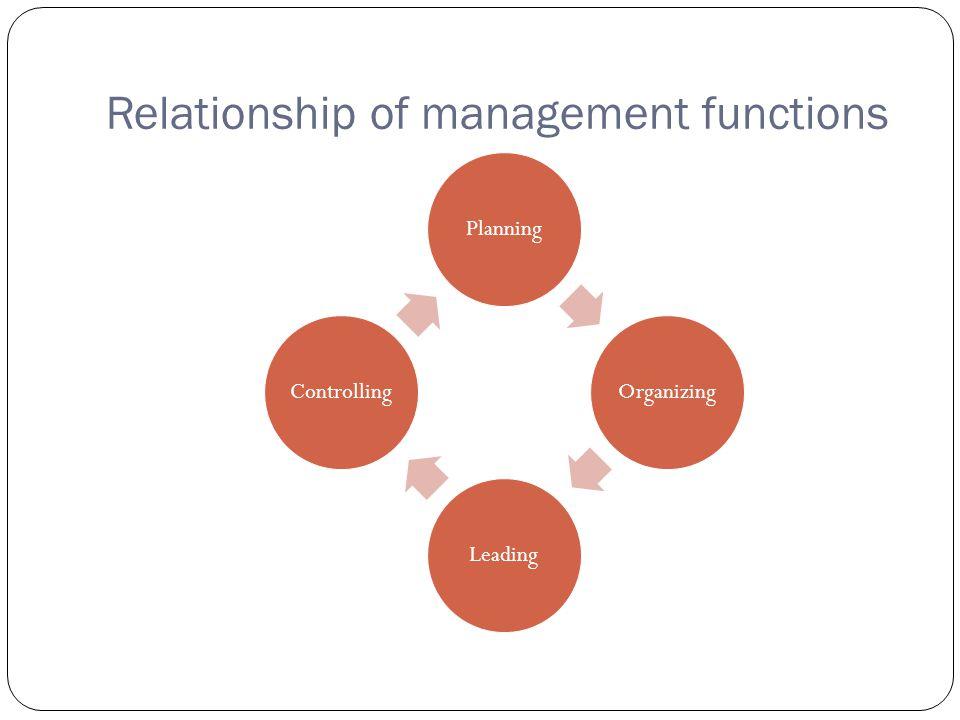 Relationship of management functions PlanningOrganizingLeadingControlling